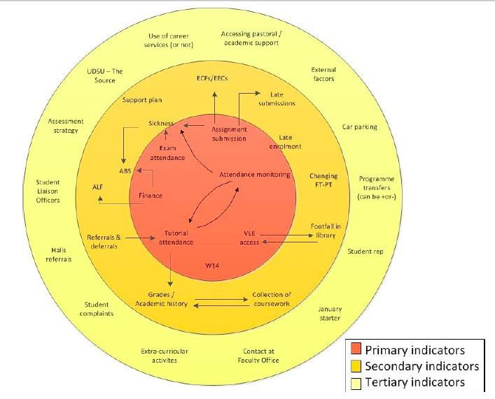 Warwick university employability strategy
