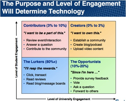 Purpose and level of engagement