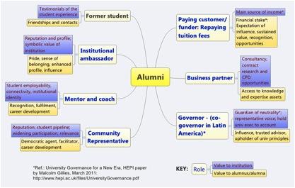 JISC Alumni Brainstorm