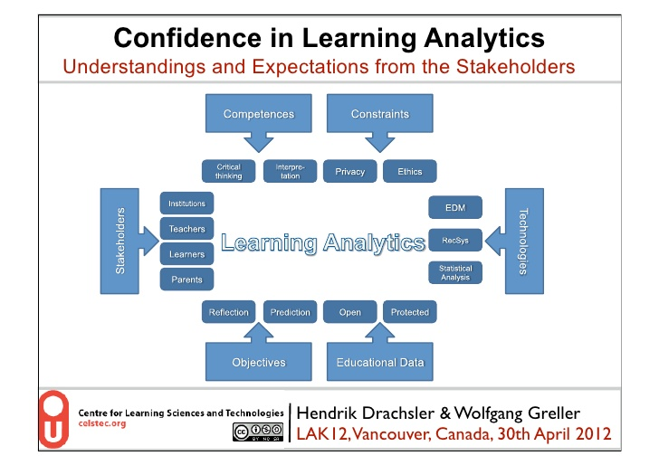 Learning Analytics Framework