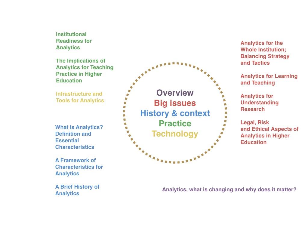 Analytics Overview