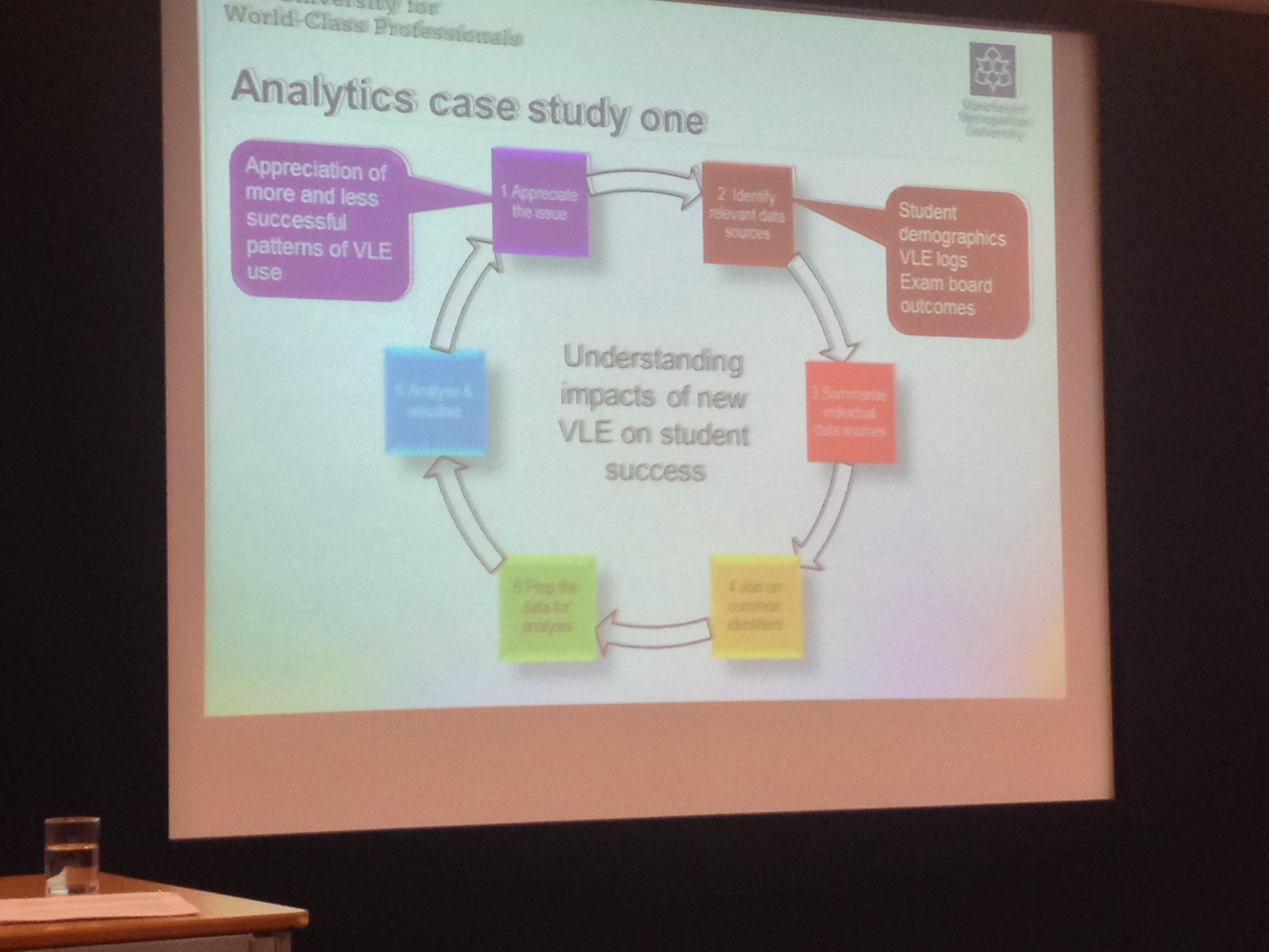 Manchester Met Analytics VLE Cycle