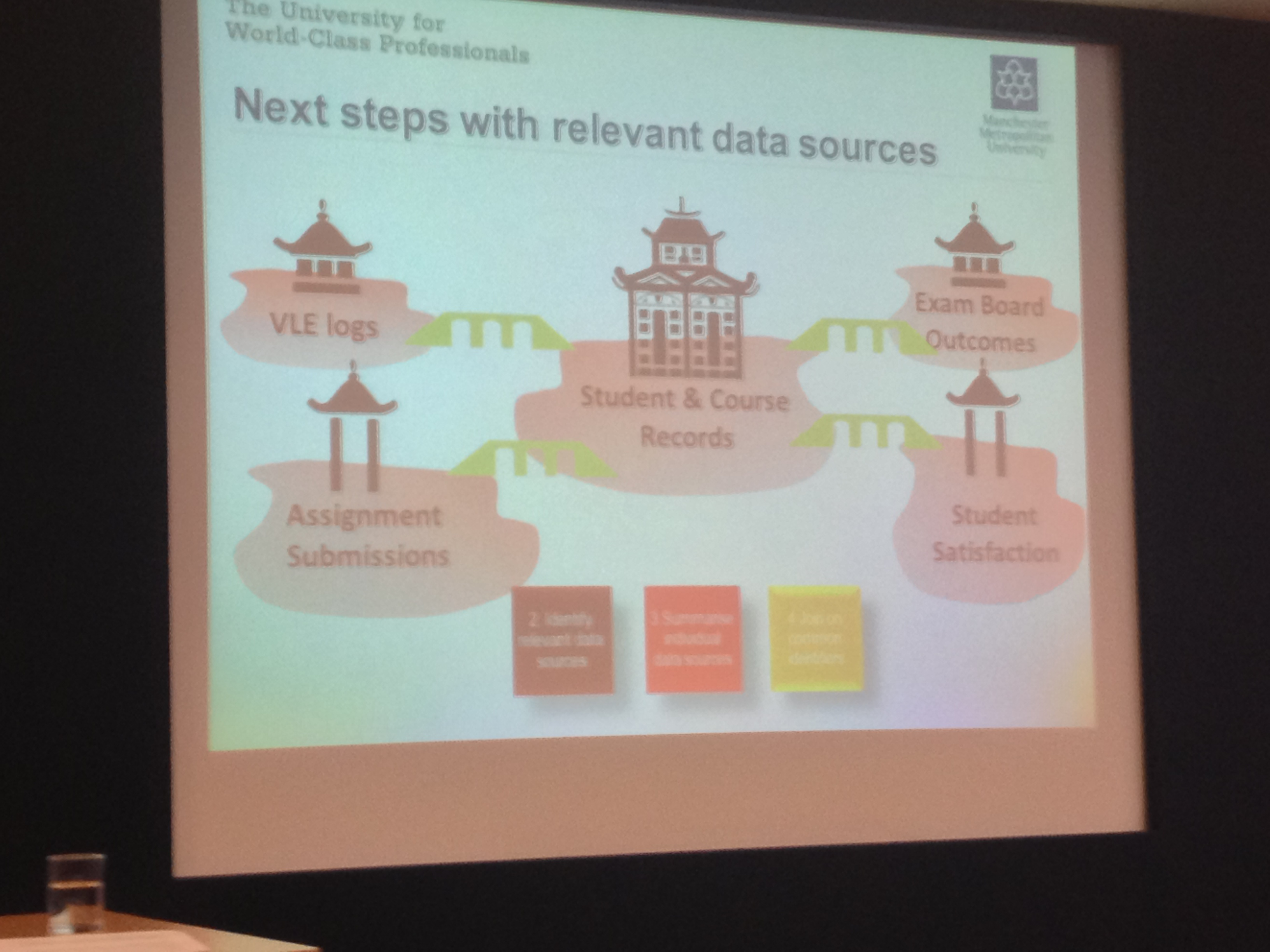 Next Steps For Manchester Met Analytics
