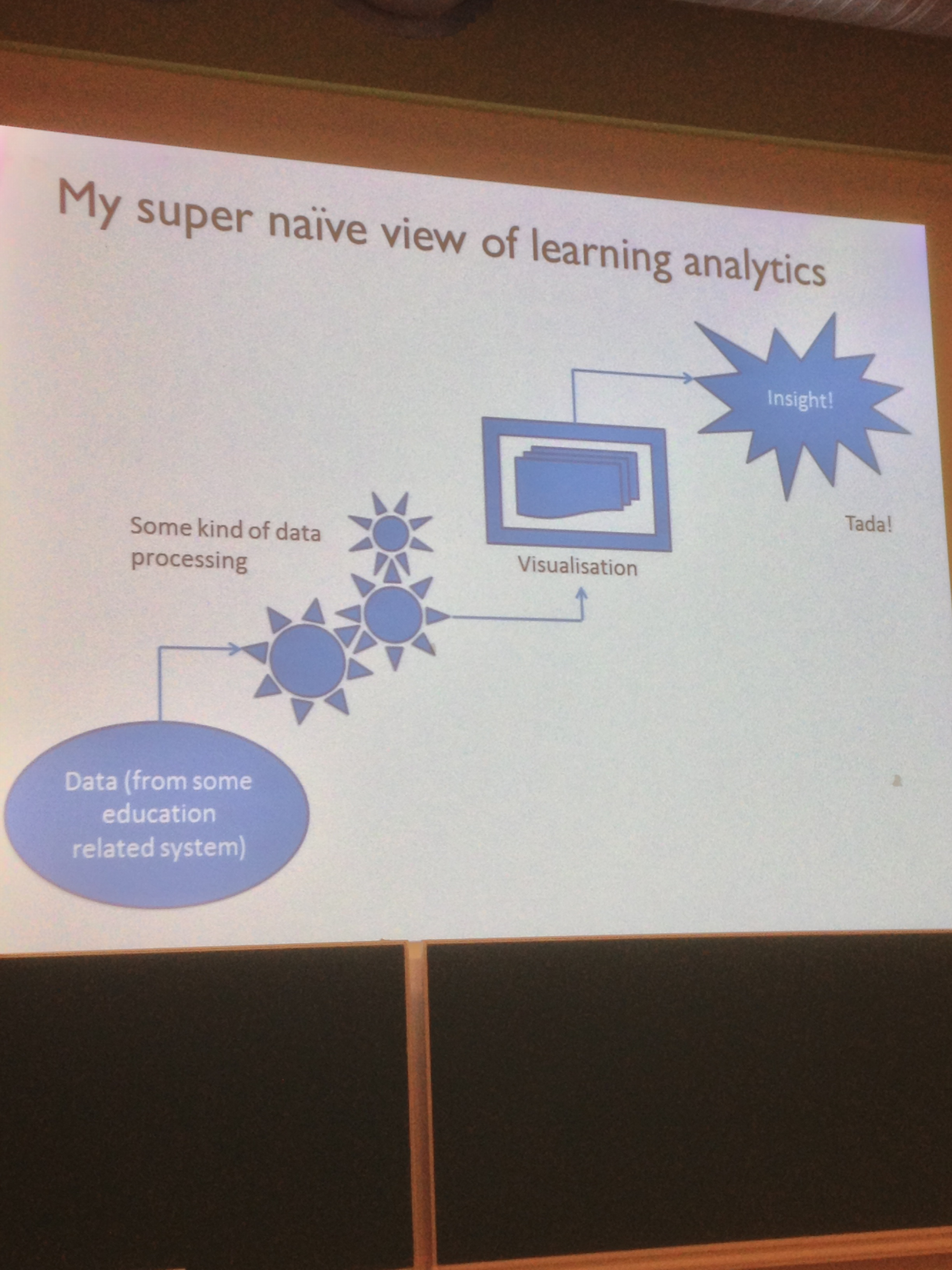 Simple View of Learning Analytics