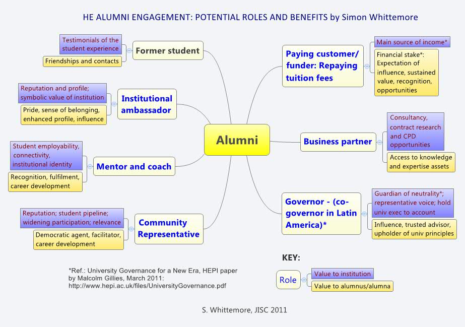 jisc on alumni engagement