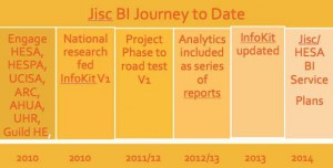 Jisc BI Journey to Date