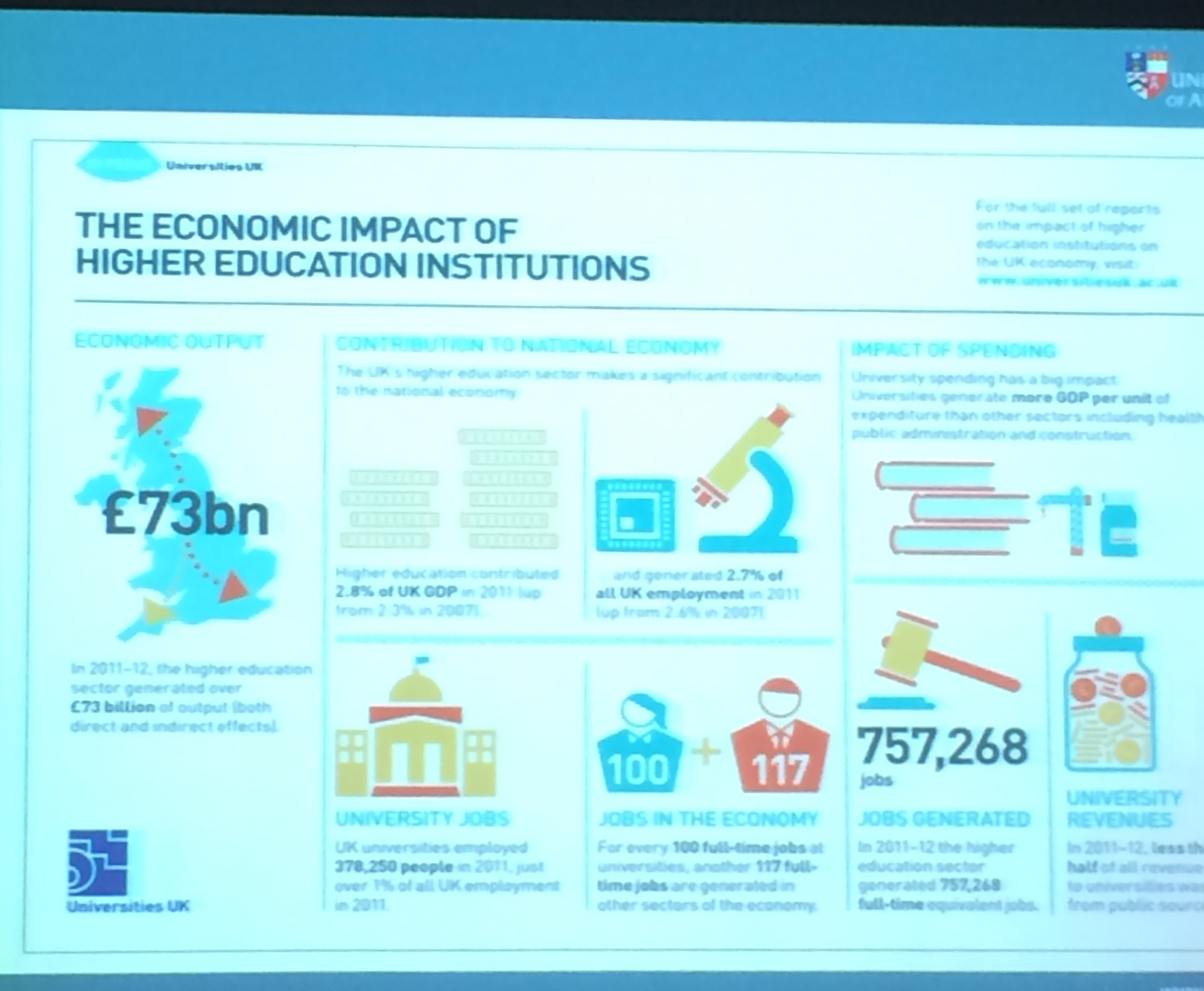 University economic contribution